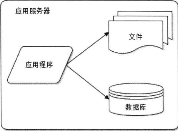 webArchitecture1