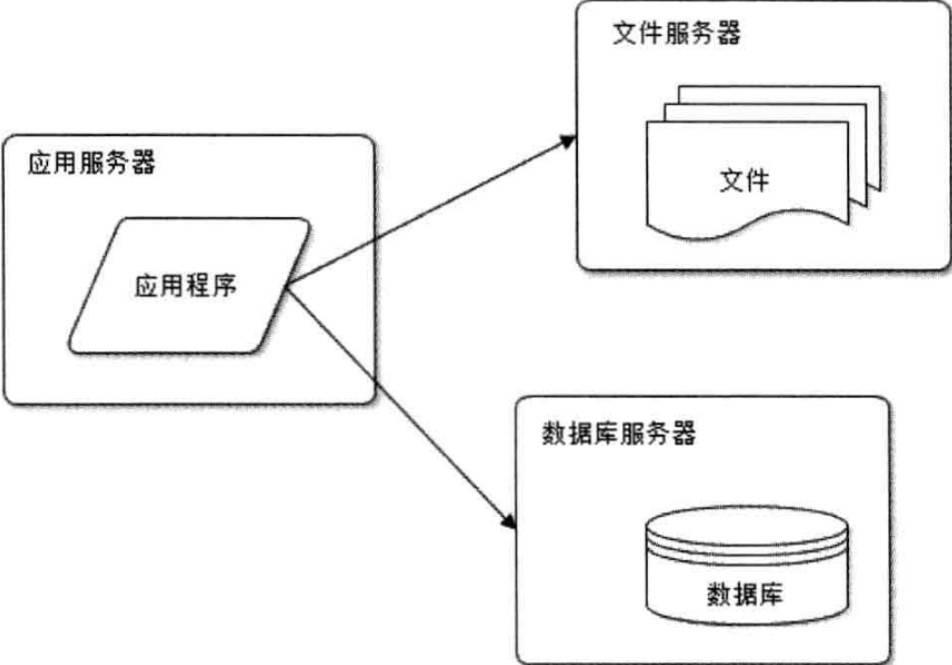 webArchitecture2