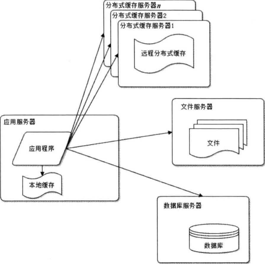 webArchitecture3