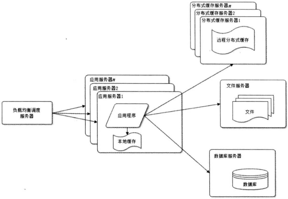 webArchitecture4