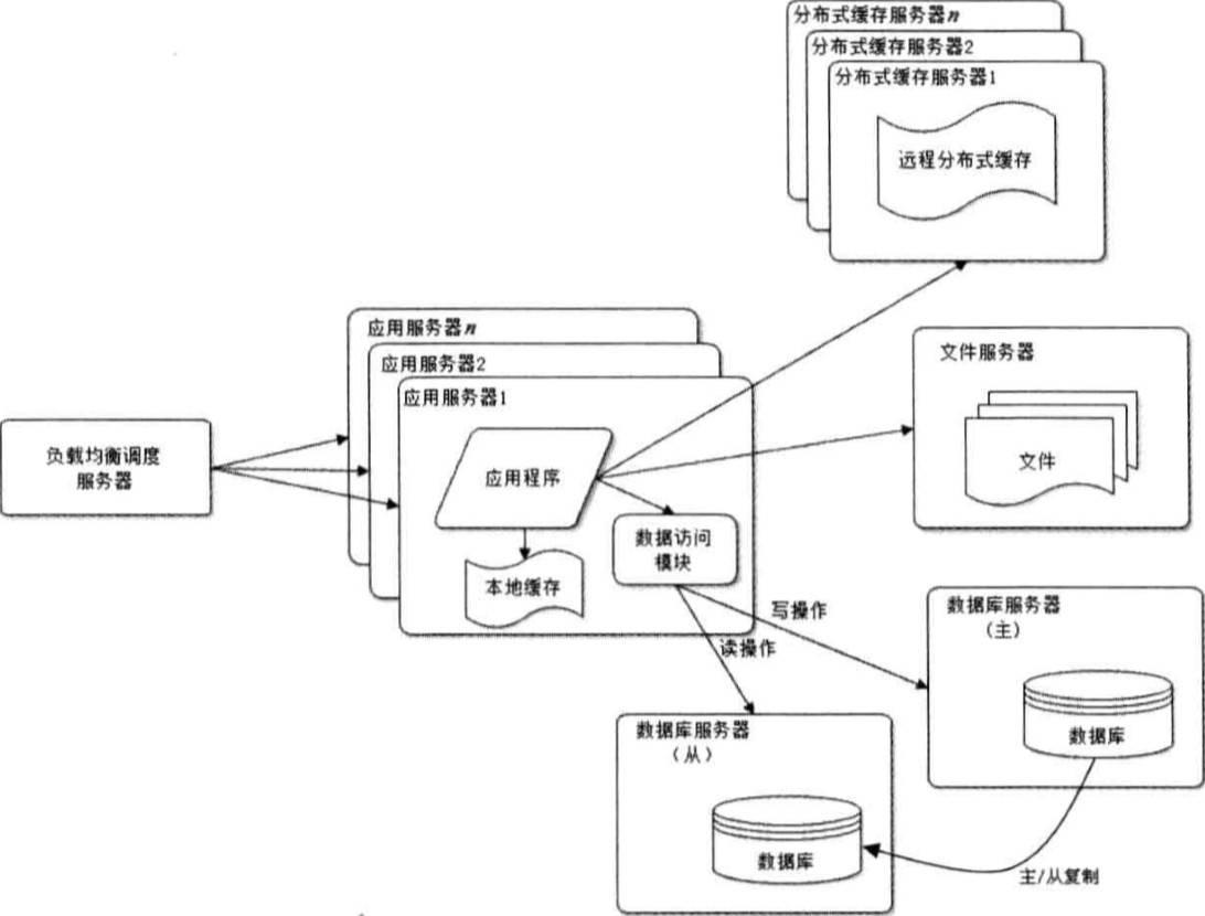 webArchitecture5