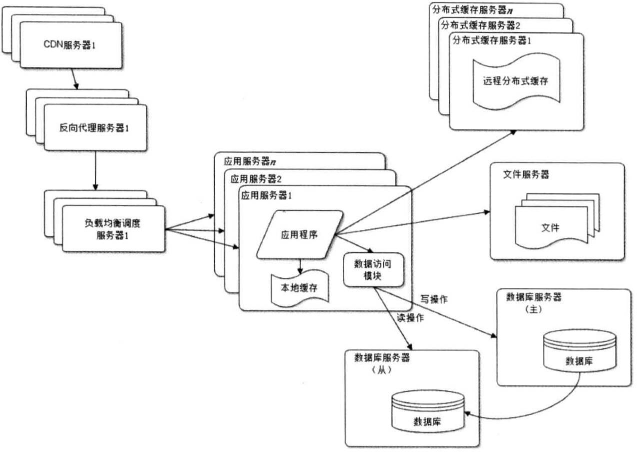webArchitecture6