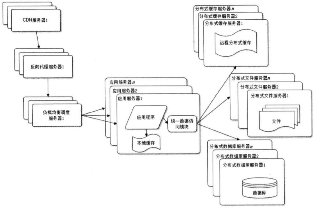 webArchitecture7