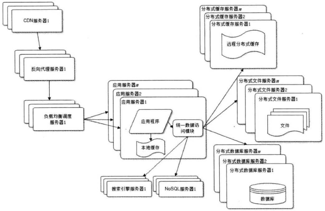 webArchitecture8
