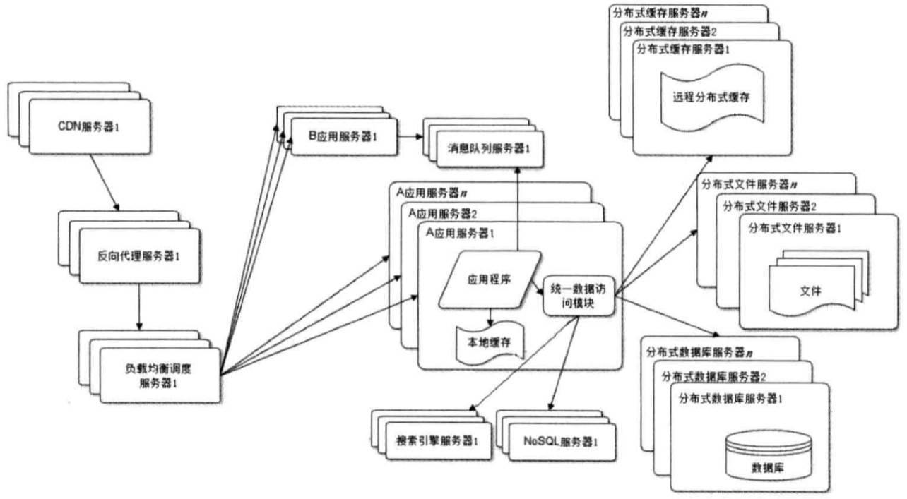 webArchitecture9