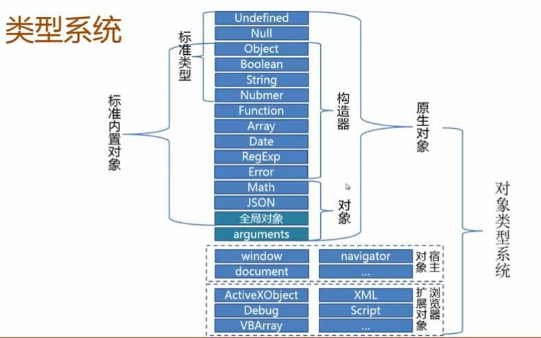 typesOverview