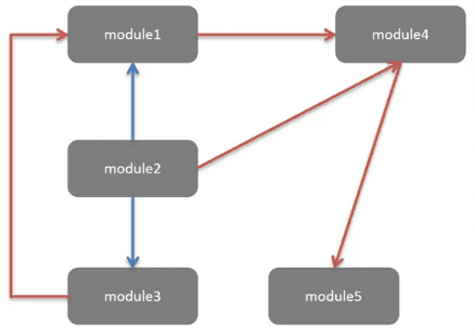 moduleOrganization2
