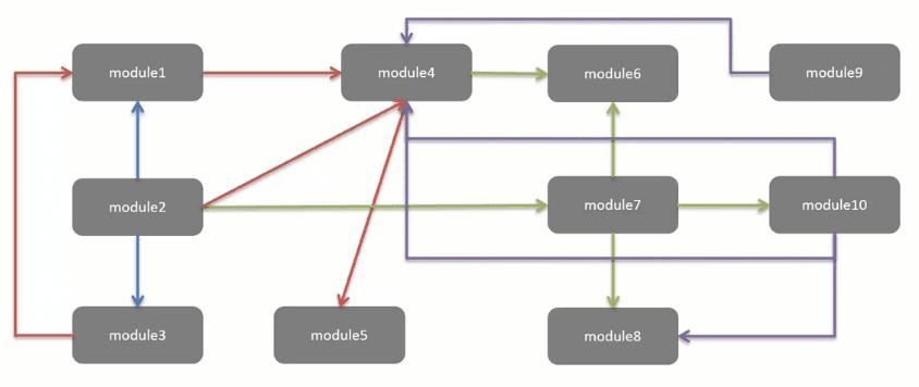moduleOrganization3