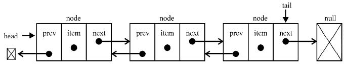 linkedList11