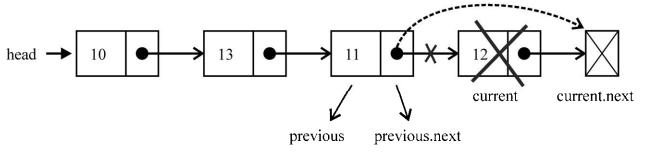 linkedList6