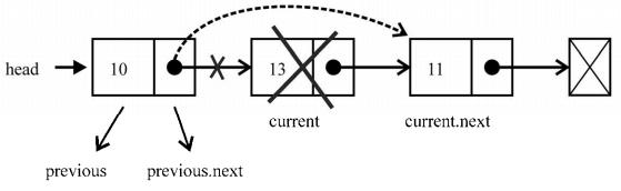 linkedList7