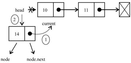 linkedList8