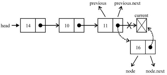 linkedList9