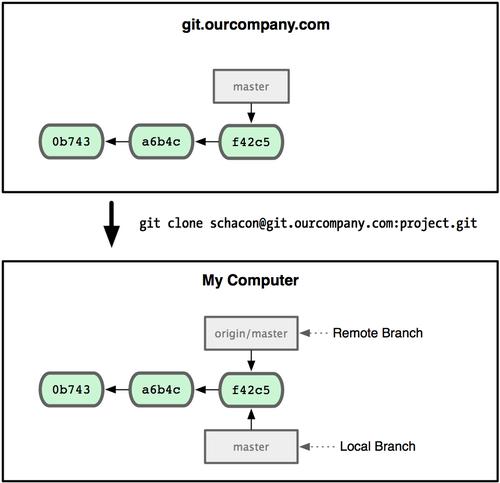 git_branch22