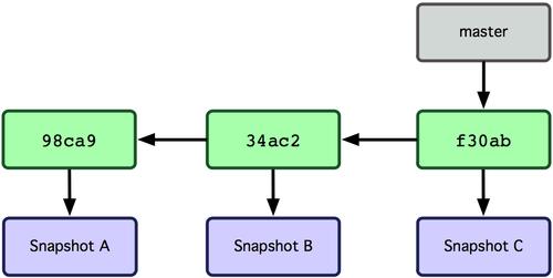 git_branch3